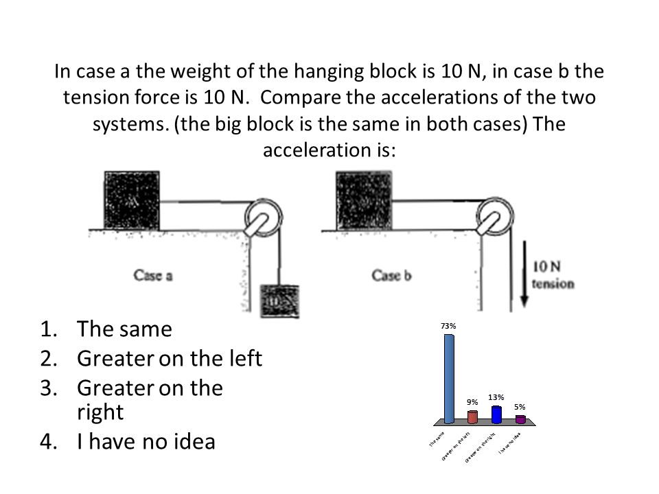 In case a the weight of the hanging block is 10 N, in case b the tension force is 10 N.