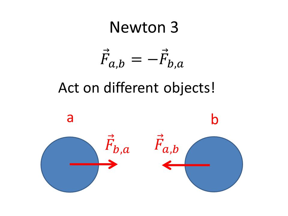 Newton 3 a b Act on different objects!