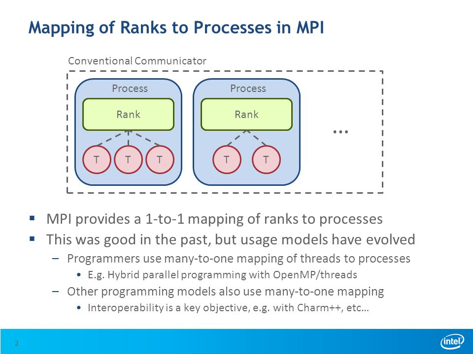 Usage Models are Many…  Intranode parallel programming with MPI –Spawn endpoints off MPI_COMM_SELF  Allow true thread multiple, with each thread addressable –Spawn endpoints off MPI_COMM_WORLD  Obtain better performance –Partition threads into groups and assign a rank to each group –Performance benefits without partitioning shared memory programming model  Interoperability –Examples: OpenMP and UPC 13
