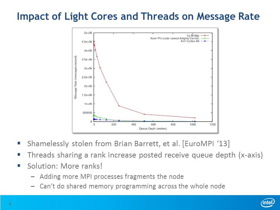 Impact of Light Cores and Threads on Message Rate  Shamelessly stolen from Brian Barrett, et al. [EuroMPI '13]  Threads sharing a rank increase post