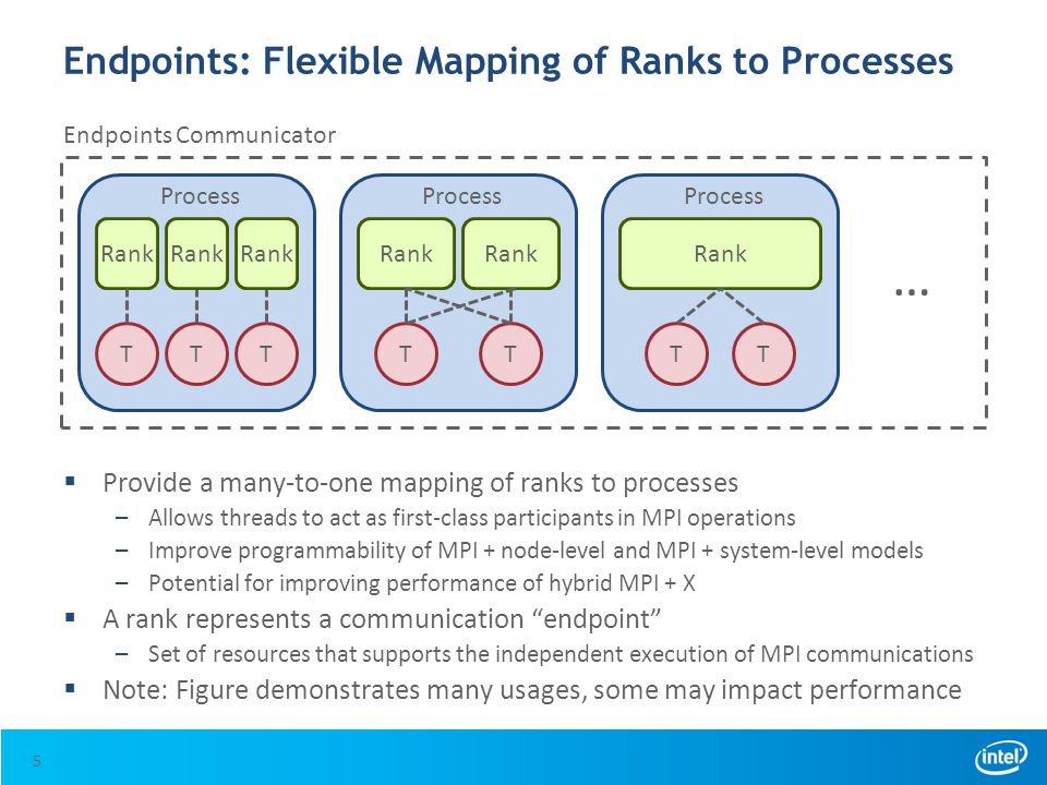 Endpoints: Flexible Mapping of Ranks to Processes  Provide a many-to-one mapping of ranks to processes –Allows threads to act as first-class particip