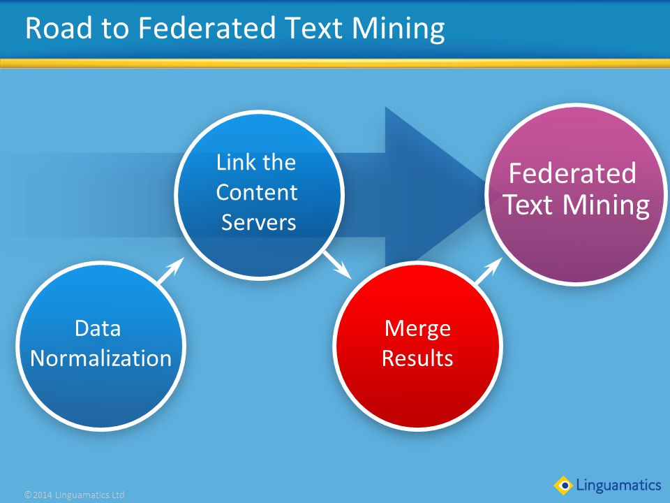 Click to edit Master title style ©2014 Linguamatics Ltd Road to Federated Text Mining Federated Text Mining Data Normalization Merge Results Link the Content Servers