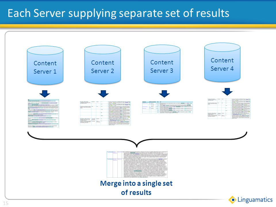 Click to edit Master title style 15 Each Server supplying separate set of results Content Server 1 Content Server 2 Content Server 3 Content Server 4