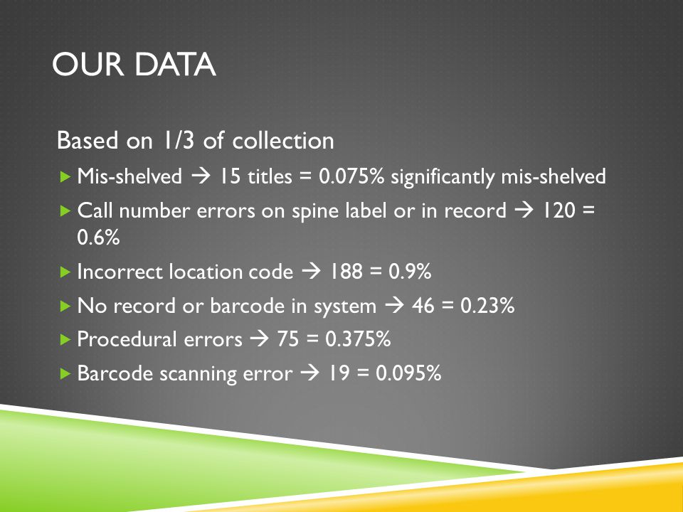 OUR DATA Based on 1/3 of collection  Mis-shelved  15 titles = 0.075% significantly mis-shelved  Call number errors on spine label or in record  120 = 0.6%  Incorrect location code  188 = 0.9%  No record or barcode in system  46 = 0.23%  Procedural errors  75 = 0.375%  Barcode scanning error  19 = 0.095%