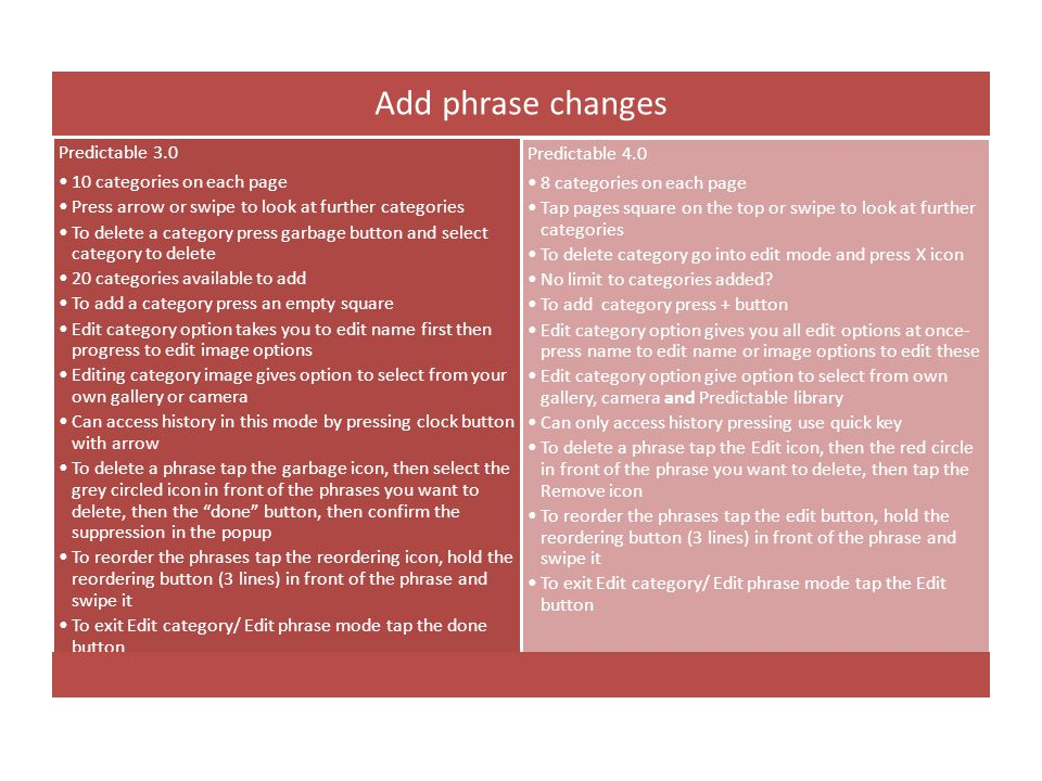 Add phrase changes Predictable 3.0 10 categories on each page Press arrow or swipe to look at further categories To delete a category press garbage button and select category to delete 20 categories available to add To add a category press an empty square Edit category option takes you to edit name first then progress to edit image options Editing category image gives option to select from your own gallery or camera Can access history in this mode by pressing clock button with arrow To delete a phrase tap the garbage icon, then select the grey circled icon in front of the phrases you want to delete, then the done button, then confirm the suppression in the popup To reorder the phrases tap the reordering icon, hold the reordering button (3 lines) in front of the phrase and swipe it To exit Edit category/ Edit phrase mode tap the done button Predictable 4.0 8 categories on each page Tap pages square on the top or swipe to look at further categories To delete category go into edit mode and press X icon No limit to categories added.