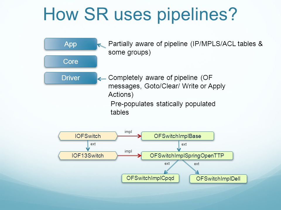 How SR uses pipelines? Driver Core App Partially aware of pipeline (IP/MPLS/ACL tables & some groups) Completely aware of pipeline (OF messages, Goto/