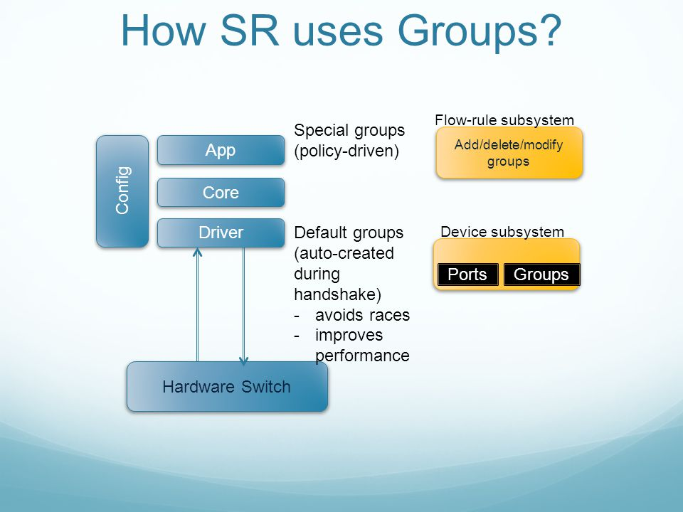 How SR uses Groups? Hardware Switch Driver Core App Config Default groups (auto-created during handshake) -avoids races -improves performance Special