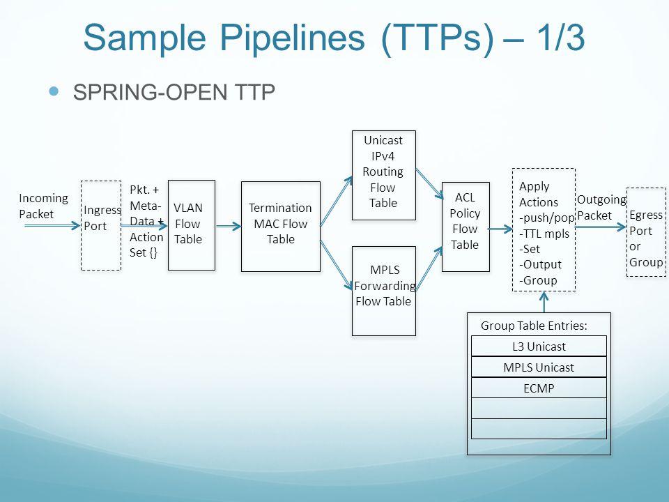 Sample Pipelines (TTPs) – 1/3 SPRING-OPEN TTP Ingress Port Incoming Packet VLAN Flow Table Termination MAC Flow Table Unicast IPv4 Routing Flow Table
