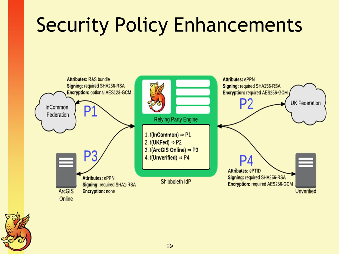Security Policy Enhancements 29