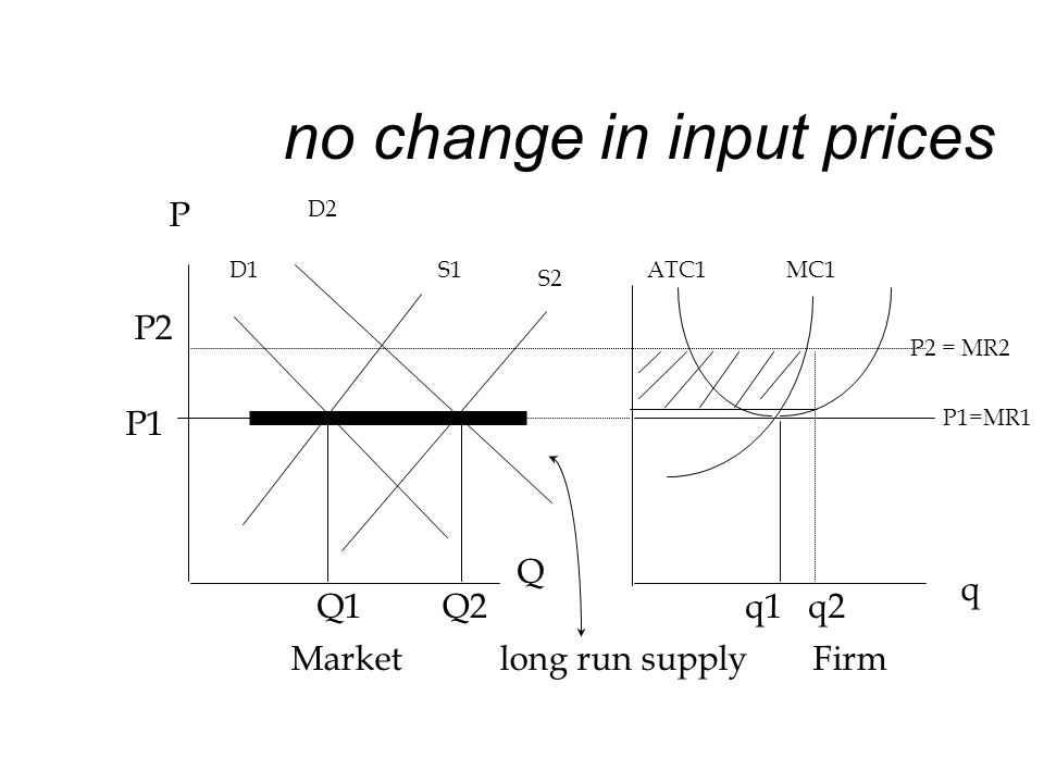 no change in input prices P D1S1ATC1 MC1 P1=MR1 P1 Q1q1 q2 Q q Marketlong run supplyFirm D2 P2 P2 = MR2 S2 Q2