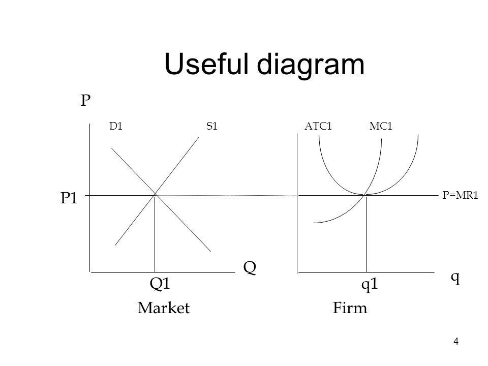 4 Useful diagram P D1S1ATC1 MC1 P=MR1 P1 Q1q1 Q q MarketFirm