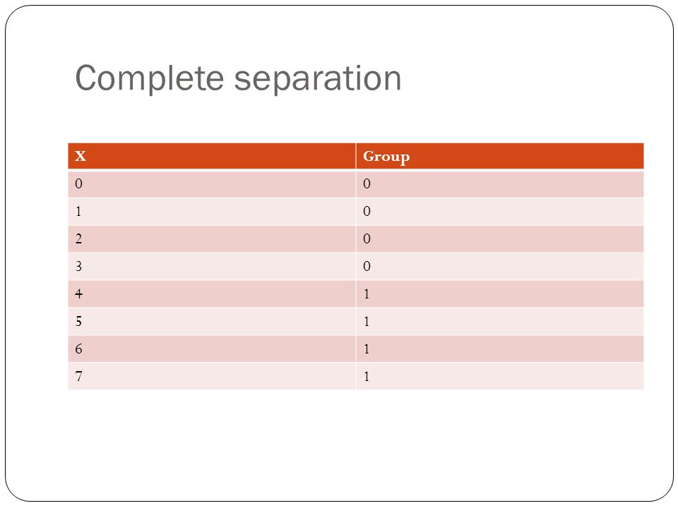 Complete separation XGroup 00 10 20 30 41 51 61 71