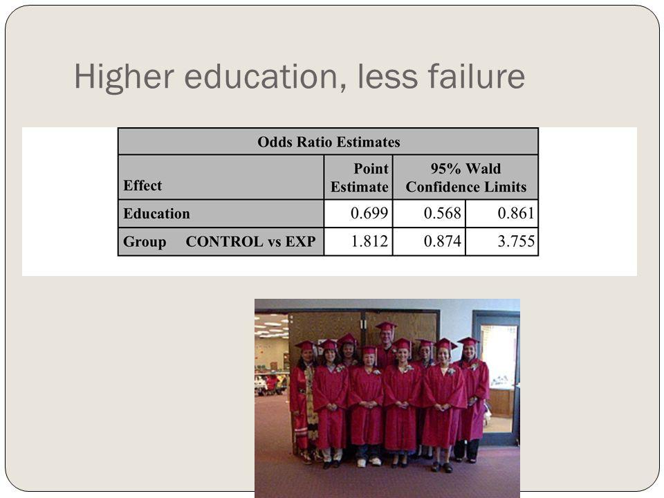 Higher education, less failure