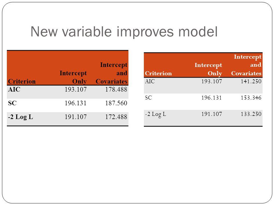 New variable improves model Criterion Intercept Only Intercept and Covariates AIC193.107178.488 SC196.131187.560 -2 Log L191.107172.488 Criterion Intercept Only Intercept and Covariates AIC193.107141.250 SC196.131153.346 -2 Log L191.107133.250
