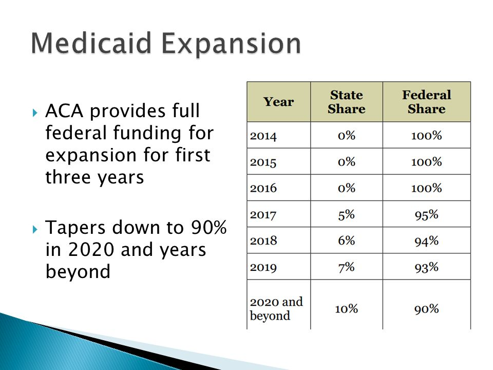  ACA provides full federal funding for expansion for first three years  Tapers down to 90% in 2020 and years beyond