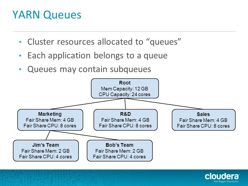 """YARN Queues Cluster resources allocated to """"queues"""" Each application belongs to a queue Queues may contain subqueues Root Mem Capacity: 12 GB CPU Capa"""