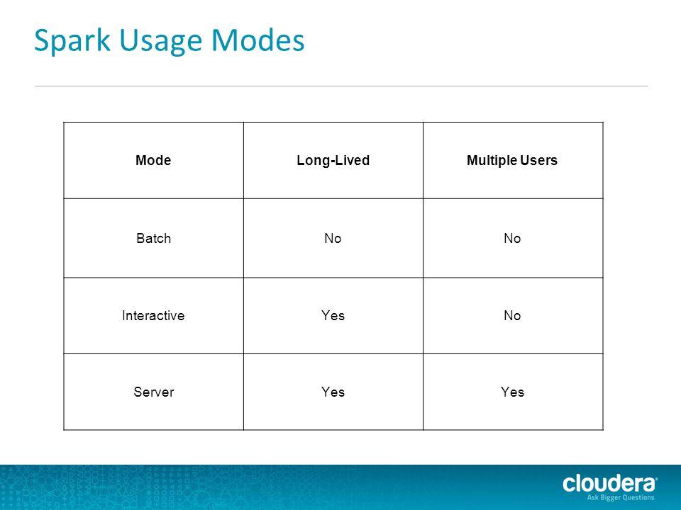 Spark Usage Modes ModeLong-LivedMultiple Users BatchNo InteractiveYesNo ServerYes