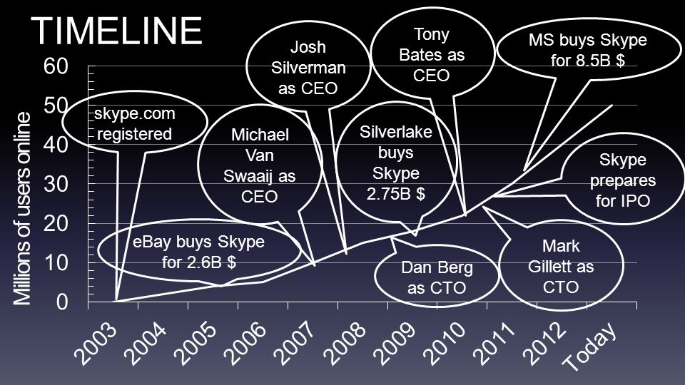 Tony Bates as CEO TIMELINE eBay buys Skype for 2.6B $ Silverlake buys Skype 2.75B $ MS buys Skype for 8.5B $ skype.com registered Millions of users online Michael Van Swaaij as CEO Josh Silverman as CEO Dan Berg as CTO Mark Gillett as CTO Skype prepares for IPO