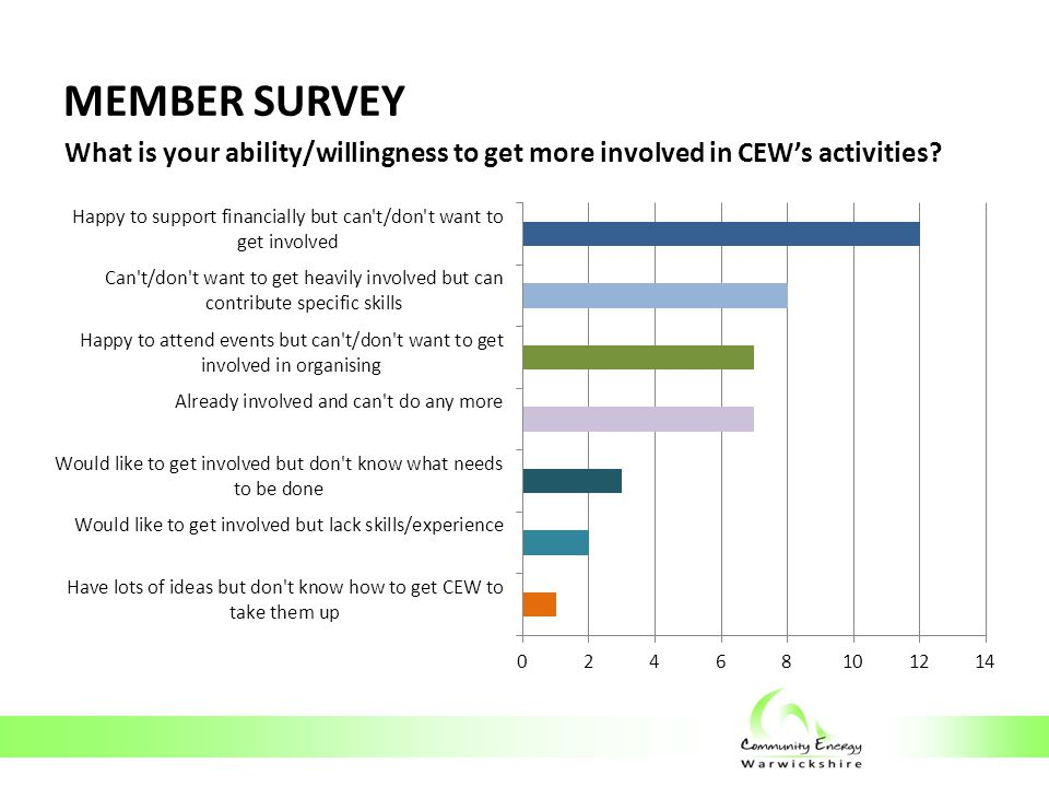MEMBER SURVEY What is your ability/willingness to get more involved in CEW's activities