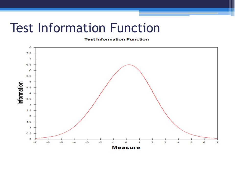 Test Information Function