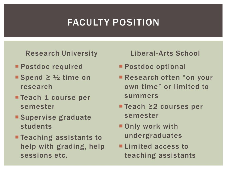 Research University  Postdoc required  Spend ≥ ½ time on research  Teach 1 course per semester  Supervise graduate students  Teaching assistants