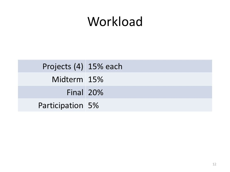Workload Projects (4)15% each Midterm15% Final20% Participation5% 12
