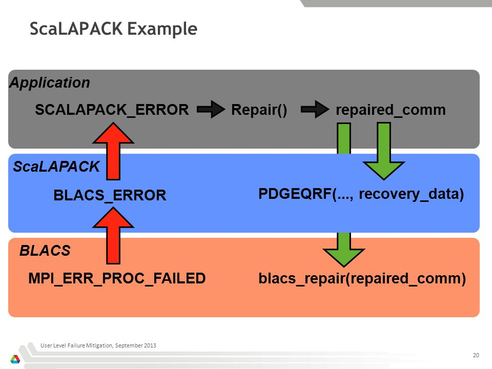ScaLAPACK Example User Level Failure Mitigation, September 2013 20 Application ScaLAPACK BLACS MPI_ERR_PROC_FAILED BLACS_ERROR SCALAPACK_ERRORrepaired_comm PDGEQRF(..., recovery_data) blacs_repair(repaired_comm) Repair()