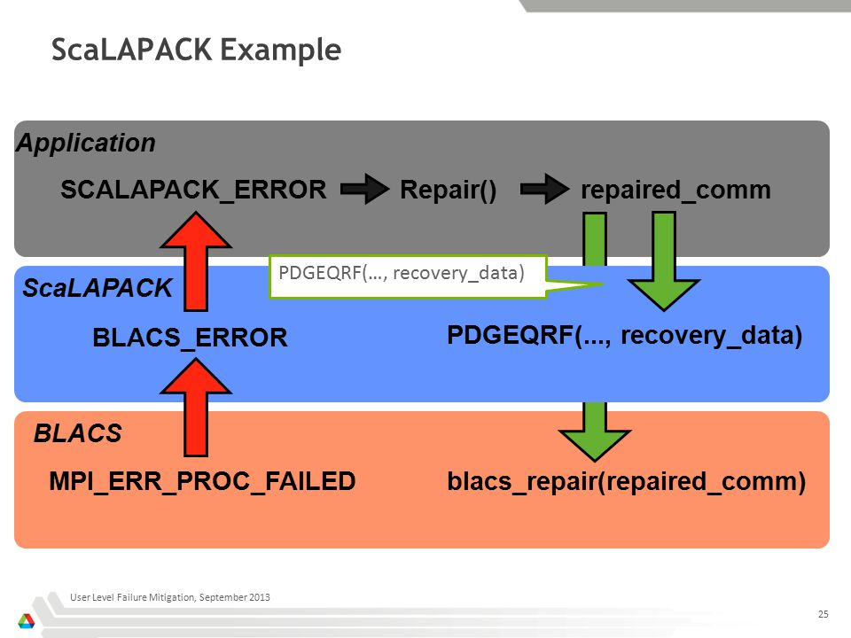 ScaLAPACK Example User Level Failure Mitigation, September 2013 25 Application ScaLAPACK BLACS MPI_ERR_PROC_FAILED BLACS_ERROR SCALAPACK_ERRORrepaired_comm PDGEQRF(..., recovery_data) blacs_repair(repaired_comm) Repair() PDGEQRF(…, recovery_data)