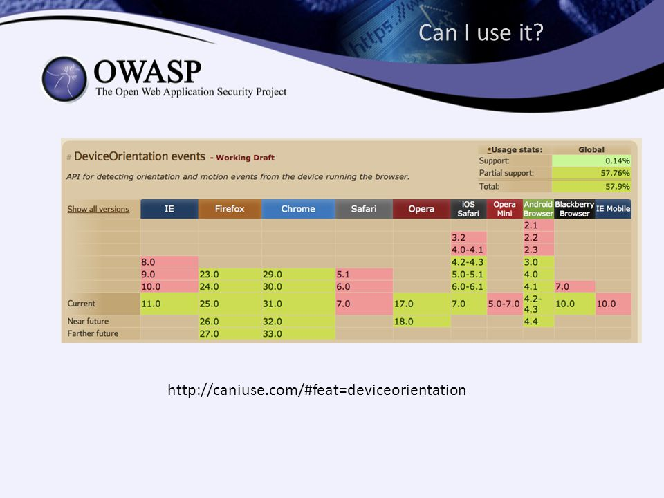 Can I use it http://caniuse.com/#feat=deviceorientation