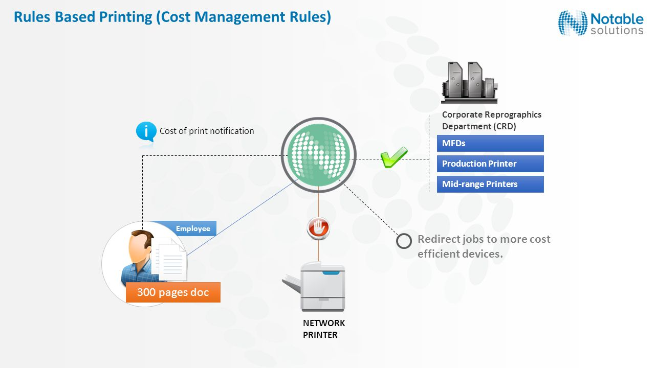 Rules Based Printing (Cost Management Rules) NETWORK PRINTER Employee Cost of print notification Mid-range Printers Production Printer Corporate Reprographics Department (CRD) MFDs Redirect jobs to more cost efficient devices.