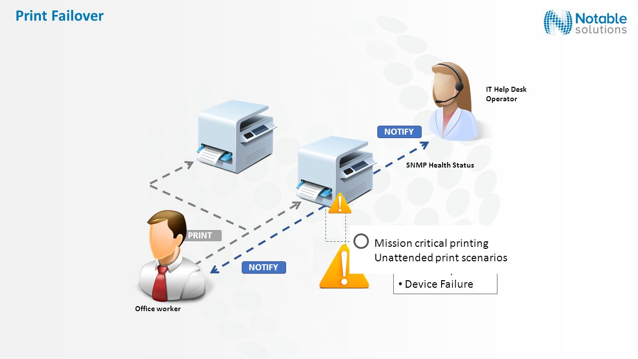 PRINT Office worker Paper Jam Out of Paper Device Failure IT Help Desk Operator NOTIFY SNMP Health Status Mission critical printing Unattended print scenarios Print Failover