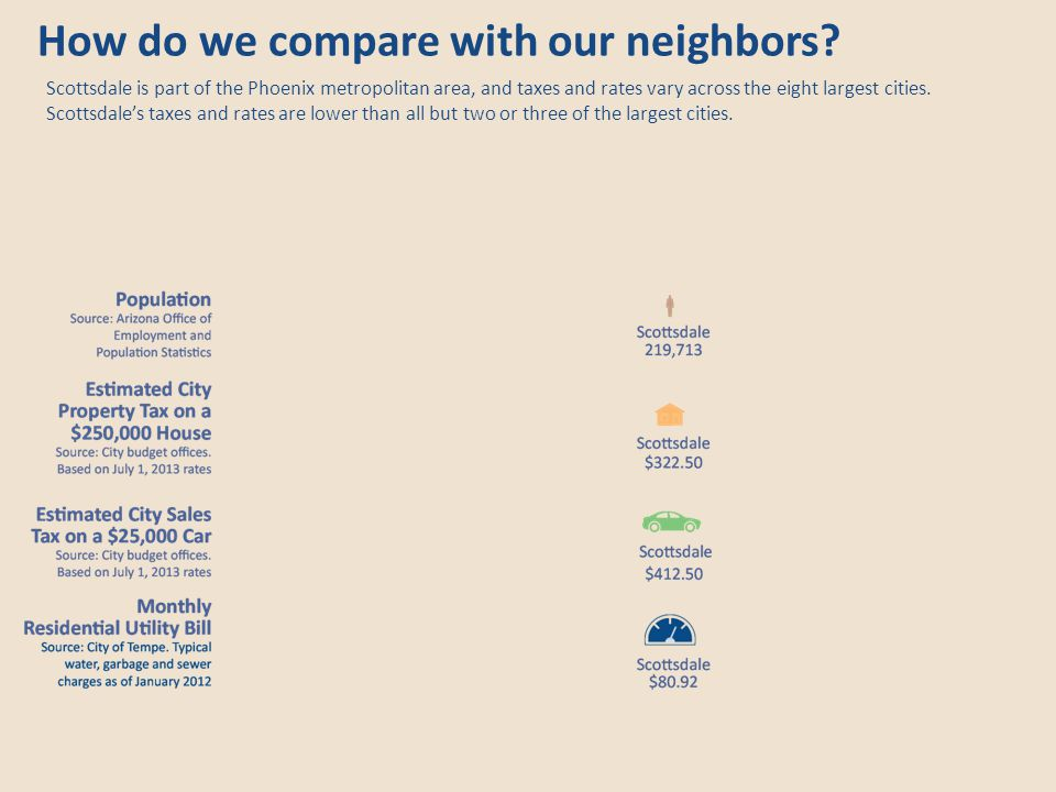 How do we compare with our neighbors.