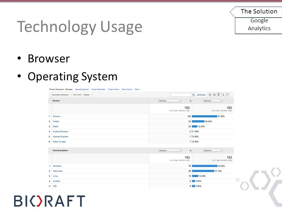 Technology Usage Browser Operating System The Solution Google Analytics