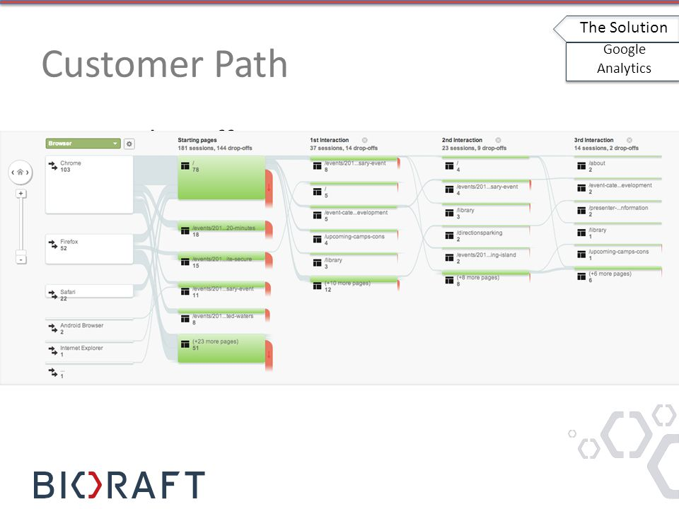 Customer Path Example stuff The Solution Google Analytics