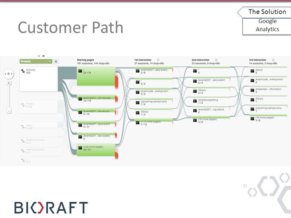 Customer Path sdf The Solution Google Analytics