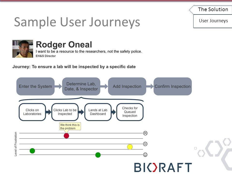 Sample User Journeys The Solution User Journeys
