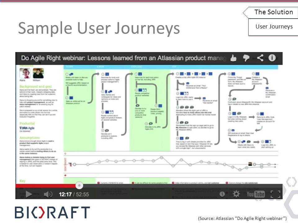 Sample User Journeys The Solution User Journeys (Source: Atlassian Do Agile Right webinar )