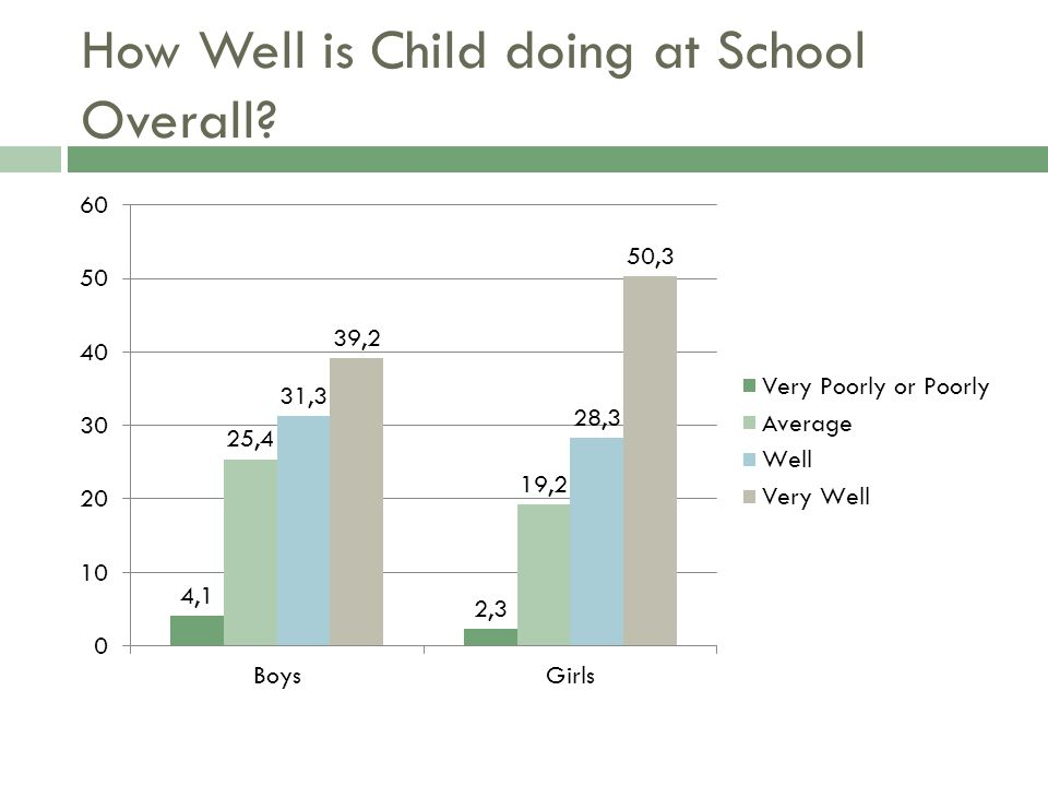 How Well is Child doing at School Overall?