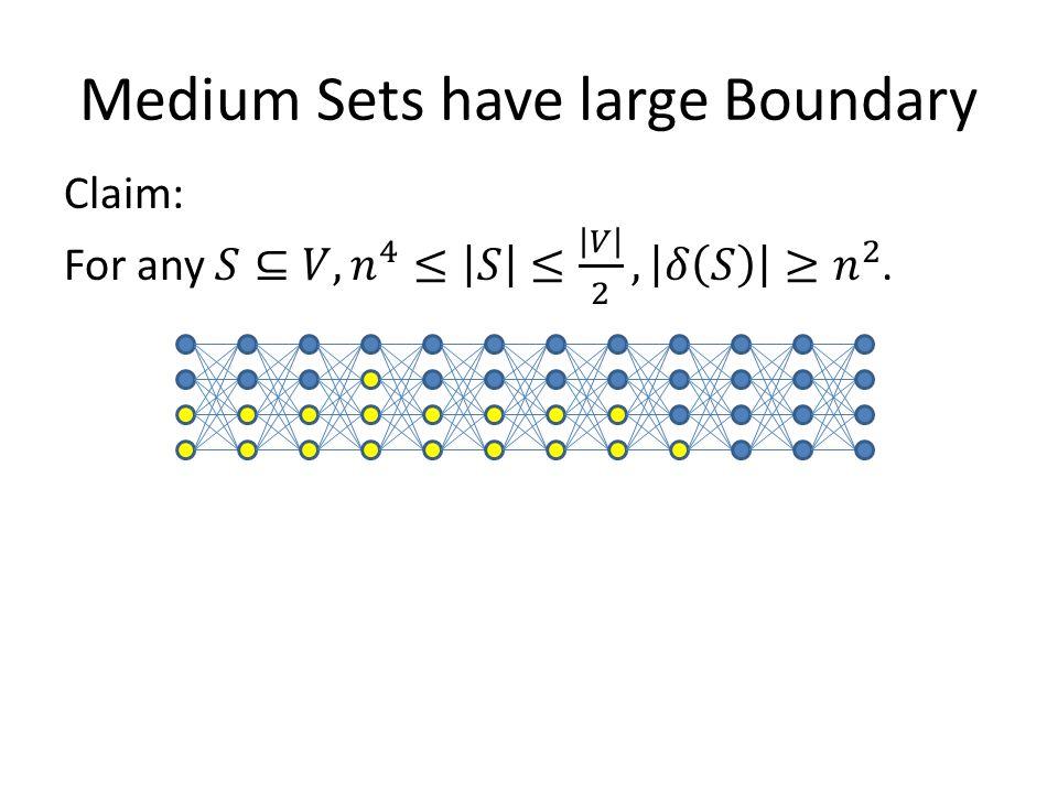 Medium Sets have large Boundary