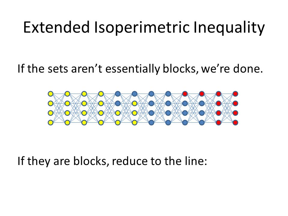 Extended Isoperimetric Inequality If the sets aren't essentially blocks, we're done. If they are blocks, reduce to the line: