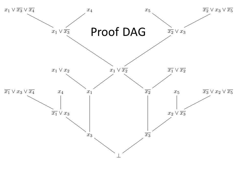 Proof DAG