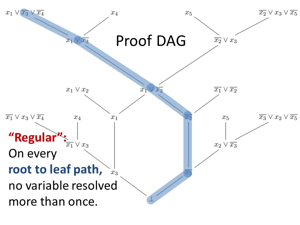 Regular : On every root to leaf path, no variable resolved more than once.