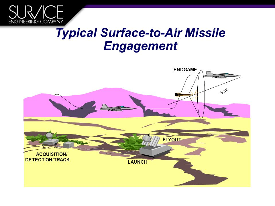 Vmt ACQUISITION/ DETECTION/TRACK LAUNCH FLYOUT ENDGAME Typical Surface-to-Air Missile Engagement