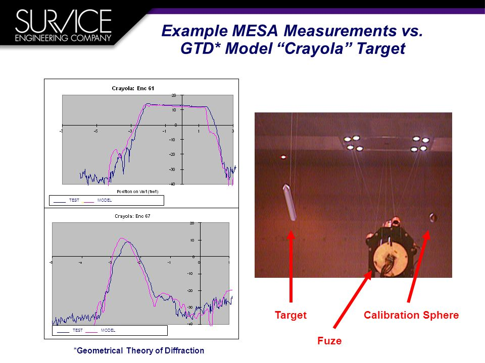Example MESA Measurements vs.