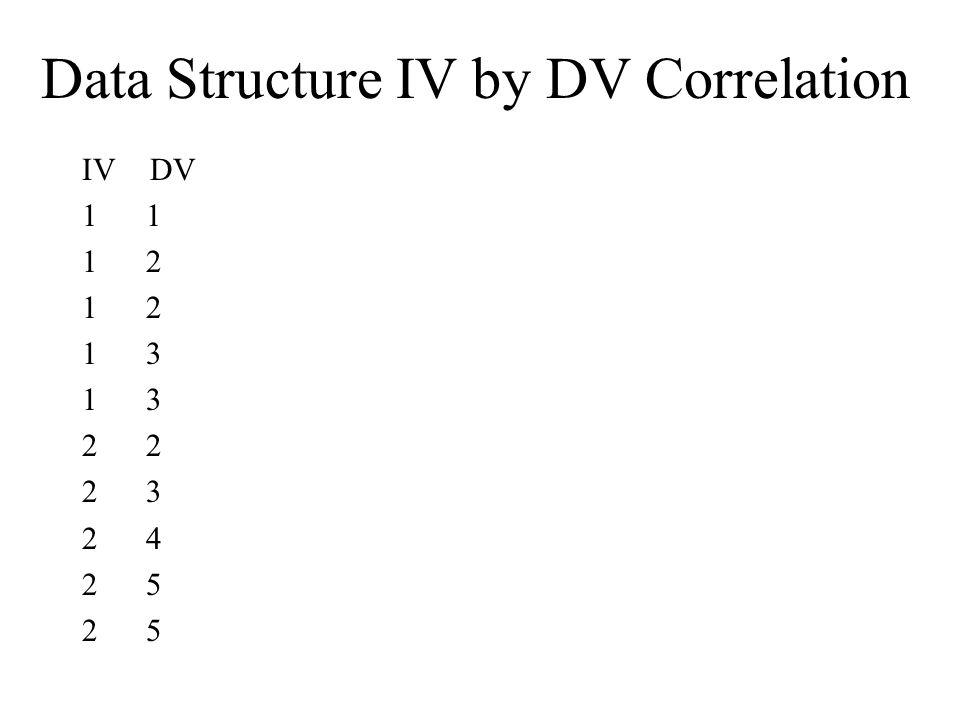 Data Structure IV by DV Correlation IV DV 1 1 2 1 3 2 2 3 2 4 2 5