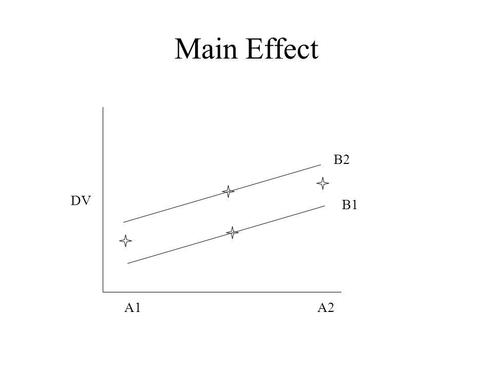 Main Effect A1A2 B1 B2 DV