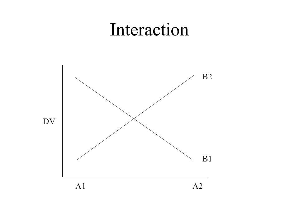 Interaction A1A2 B1 B2 DV