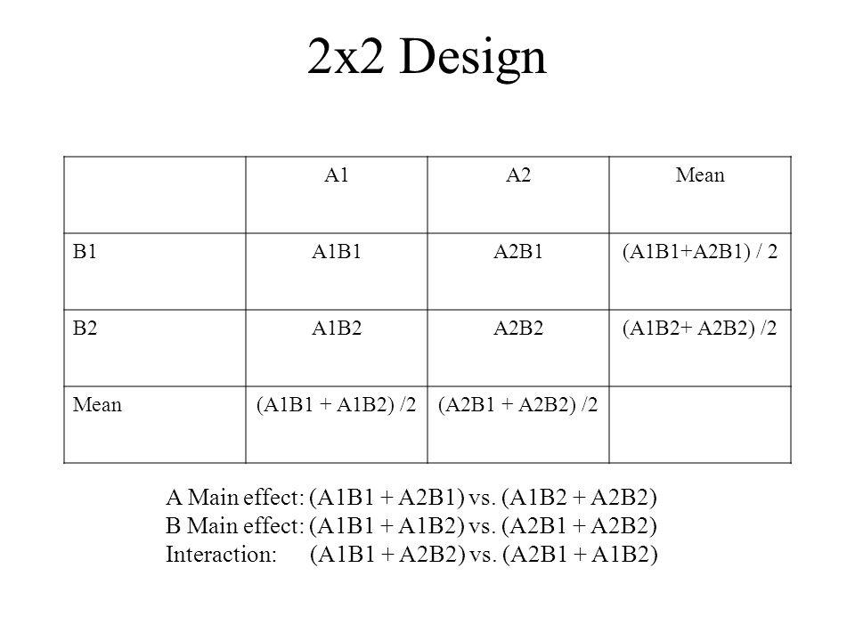 2x2 Design A1A2Mean B1A1B1A2B1(A1B1+A2B1) / 2 B2A1B2A2B2(A1B2+ A2B2) /2 Mean(A1B1 + A1B2) /2(A2B1 + A2B2) /2 A Main effect: (A1B1 + A2B1) vs. (A1B2 +