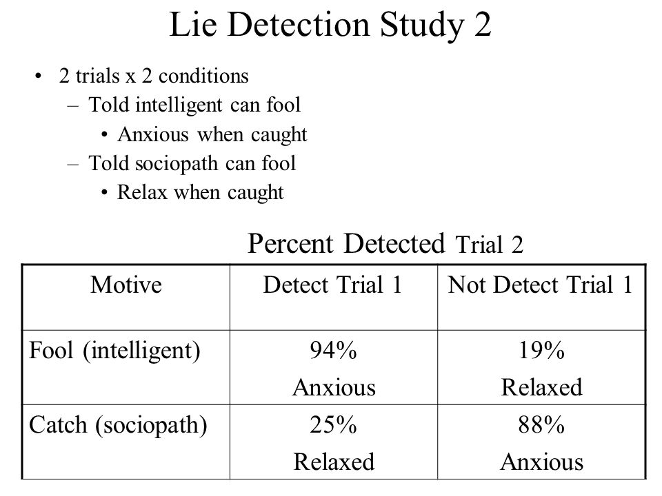 Lie Detection Study 2 2 trials x 2 conditions –Told intelligent can fool Anxious when caught –Told sociopath can fool Relax when caught Percent Detect
