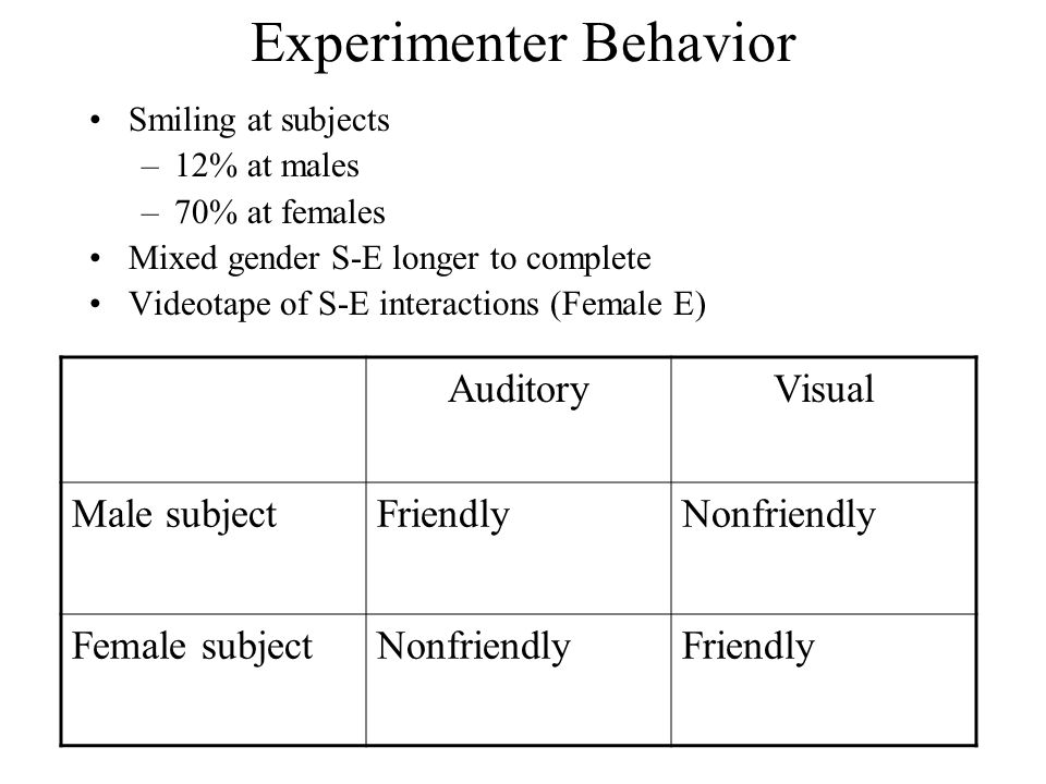 Experimenter Behavior Smiling at subjects –12% at males –70% at females Mixed gender S-E longer to complete Videotape of S-E interactions (Female E) A